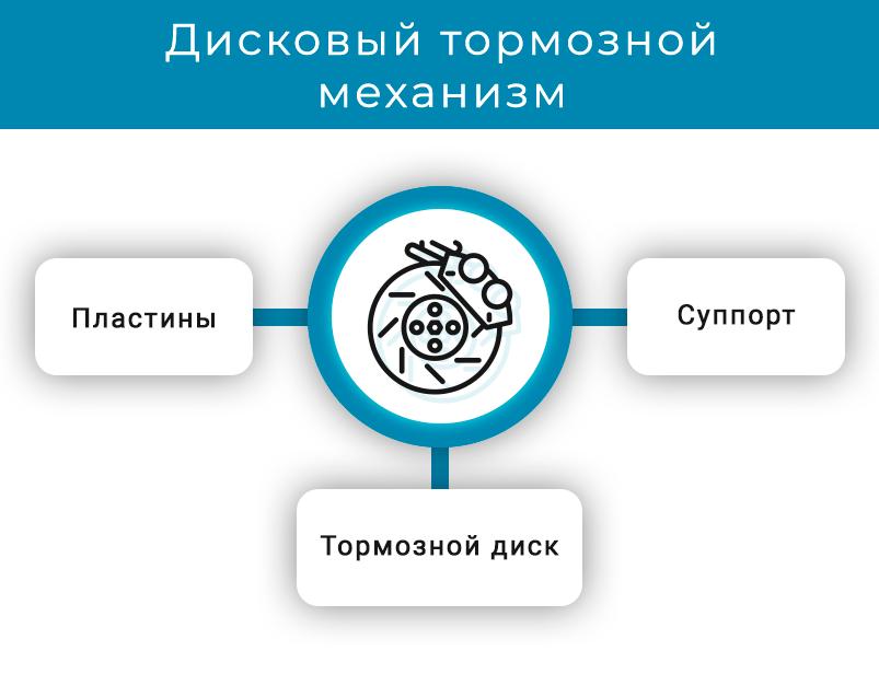 1-diskovyj-tormoznoj-mekhanizm